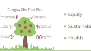 City Food Plan consultation launched